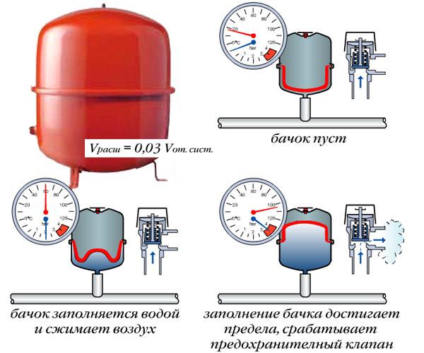 Давление в системе отопления: причины резких скачков, влияние температуры теплоносителя