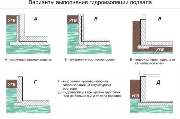 Для чего делается гидроизоляция подвала изнутри от грунтовых вод