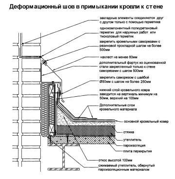 Для чего служит деформационный шов?