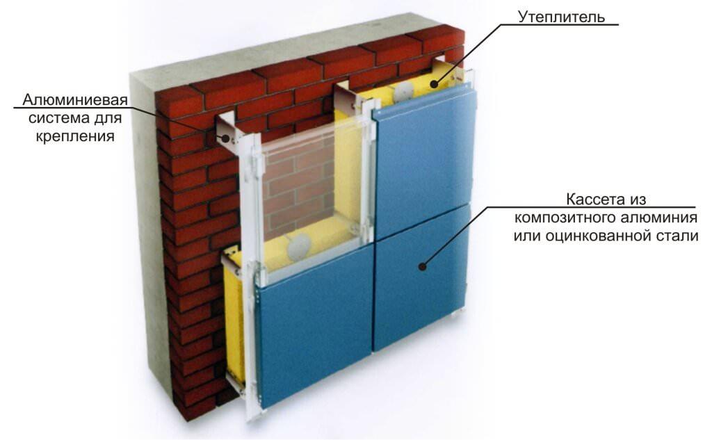 Фасадные системы — красота и тепло вашего дома