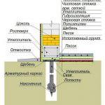 Фундамент на гвинтових палях: область застосування, етапи зведення, вартість, переваги і недоліки