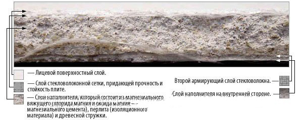 Характеристики гипсоволокнистого листа (ГВЛ), применение в строительстве