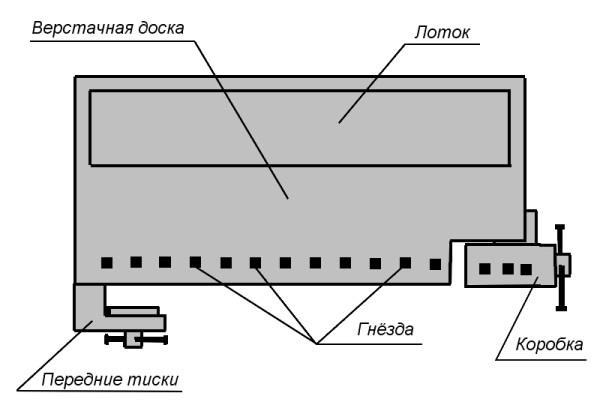 Инструкция по изготовлению столярного верстака своими руками с чертежами и видео