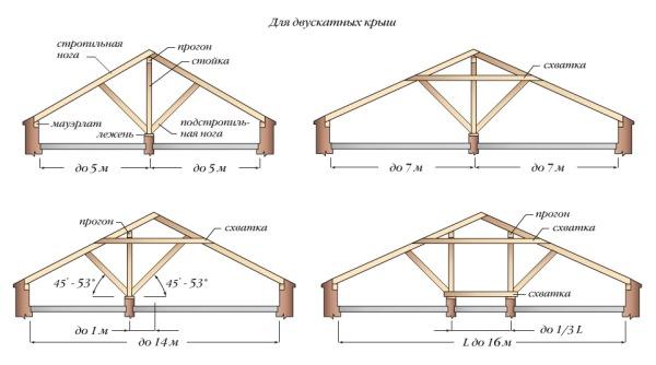 Инструкция по монтажу стропильной системы для двухскатной крыши
