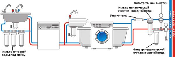 Инструкция по установке фильтра для очистки воды