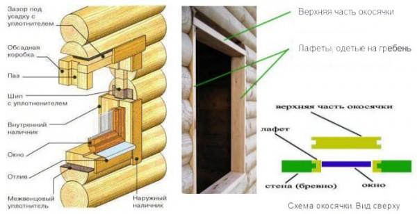 Инструкция по установке пластикового окна в деревянном доме с фото и видео
