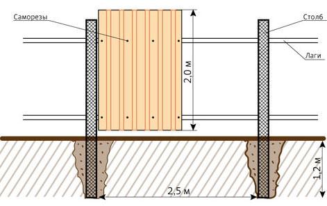 Как поставить забор из шифера на даче