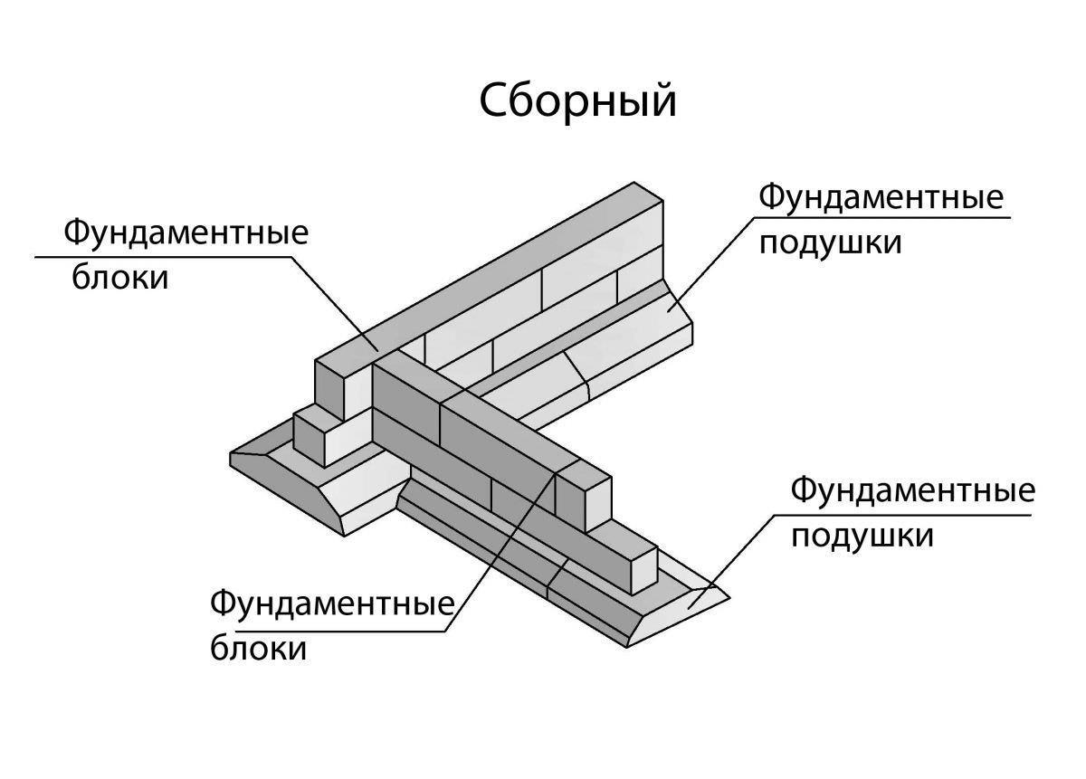 Как правильно выбрать и построить фундамент под гараж: виды подходящих фундаментов и полный план работы