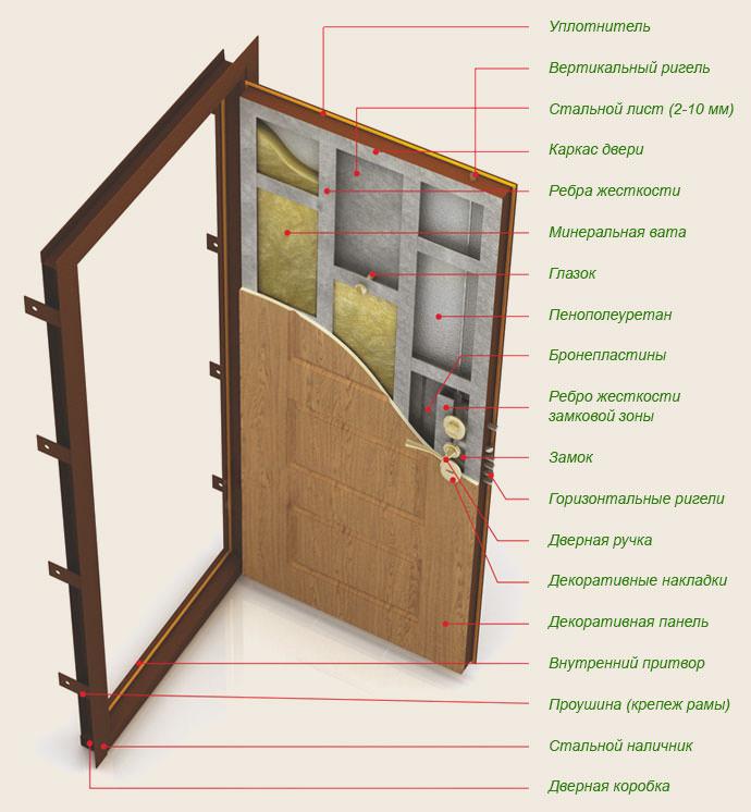 Как правильно выбрать качественную входную металлическую дверь