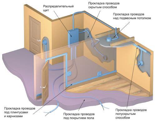 Как сделать электропроводку в квартире своими руками с пошаговой инструкцией