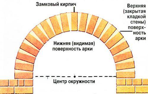 Как сделать кирпичную арку своими руками