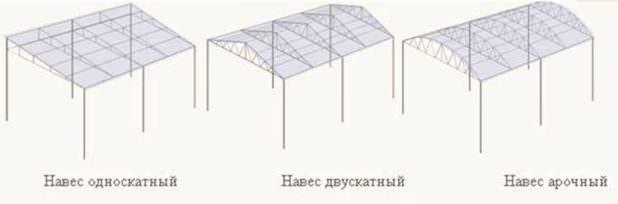 Как сделать навес во дворе частного дома своими руками: чертежи, материалы и порядок монтажа