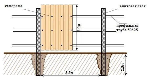Как сделать забор из профнастила под камень, дерево и кирпич своими руками