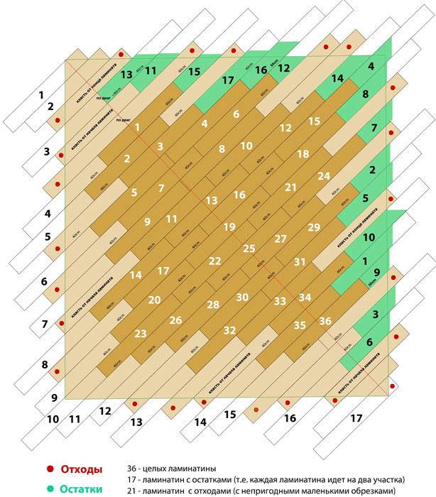 Как уложить ламинат по диагонали