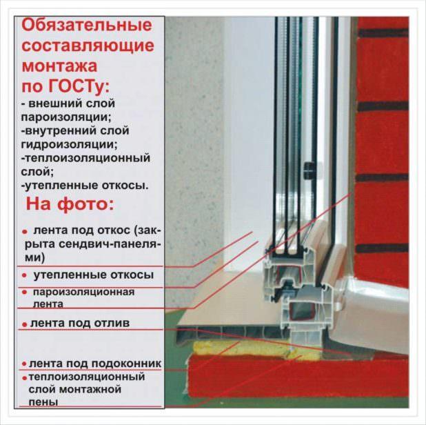 Как установить пластиковое окно по нормативам ГОСТа: инструкция и порядок действий