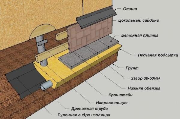 Как утеплить свайный фундамент снаружи – выбор технологии и материалов