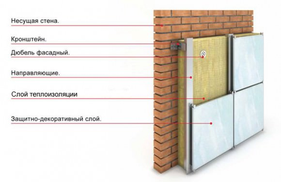 Как выбирать утеплитель для стен дома снаружи под сайдинг