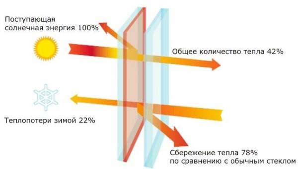 Как выбрать и наклеить солнцезащитную пленку для окон: практические советы