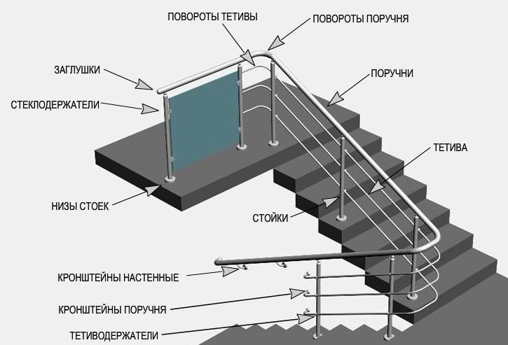 Какие бывают комплектующие для ограждений лестниц из нержавейки?