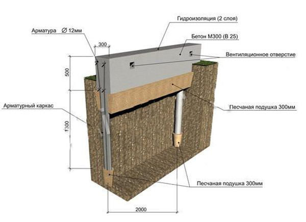 Какой тип фундамента лучше всего строить на глинистой почве