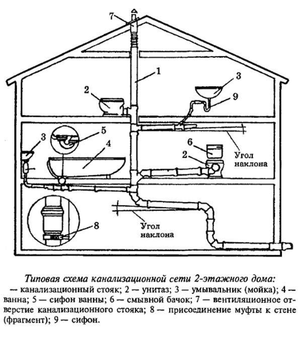 Канализация в частном доме: схема, устройство и монтаж компонентов