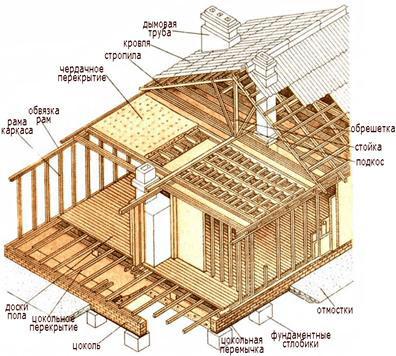 Каркасно-щитовые дома: преимущества и недостатки, разновидности, самостоятельная сборка, сравнение стоимости