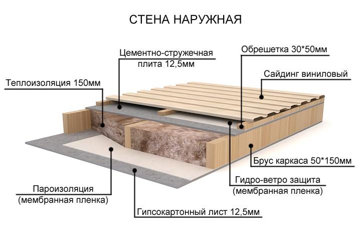 Каркасные дома для дачи: особенности возведения, преимущества и недостатки, пример расчёта стоимости