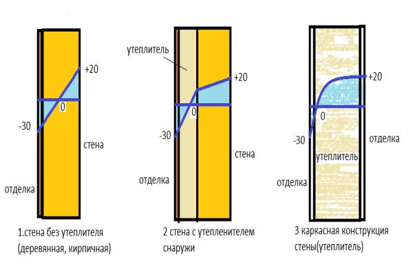 Каркасные дома материал стен: устройство и толщина, виды внешней облицовки, внутренняя отделка стен