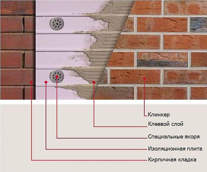 Клинкерная плитка: отличительные особенности, использование в интерьере, технология укладки