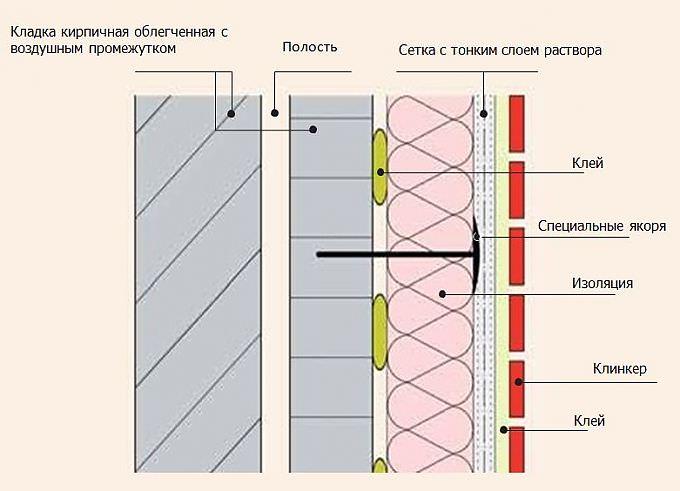 Материалы для отделки фасада дома: критерии выбор и характеристики кирпича, сайдинга, клинкерной плитки и штукатурки