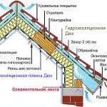 Матеріали для пароізоляції для даху