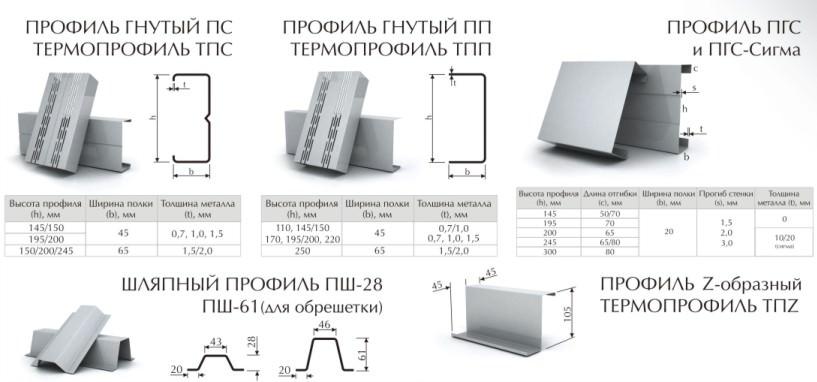 Металлический профиль: виды, характеристика, монтаж и подбор комплектующих