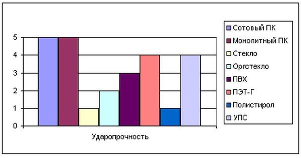 Монолитный поликарбонат – применение и технические характеристики
