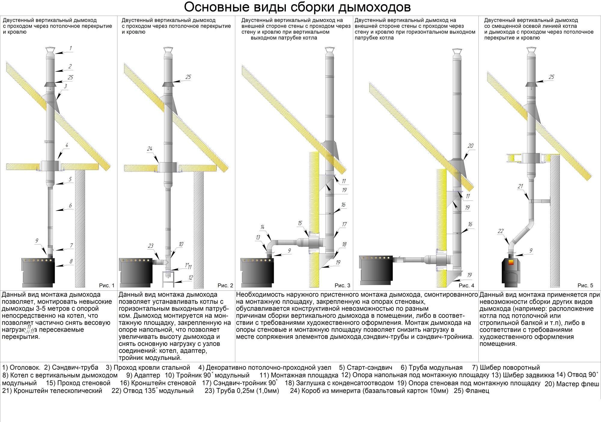 Настенный двухконтурный газовый котёл: выбор, устройство и основные характеристики