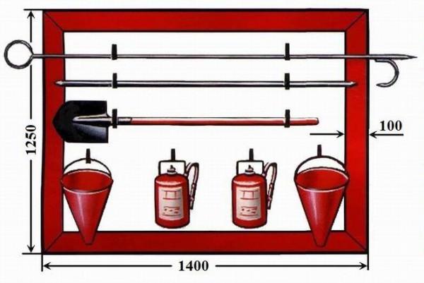 Нормы и правила комплектации пожарного щита, целесообразность наличия в доме