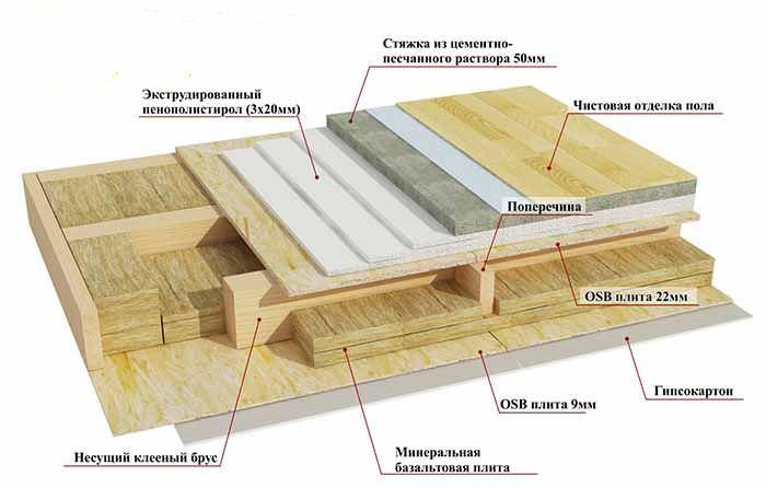 Обустройство пола в доме из СИП-панелей: укладка лежней, установка балок и опор, лаги и обвязка, утепление и настил
