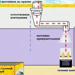 Облаштування системи вентиляції в будинку своїми руками за схемою: природна, змішана, примусова, з рекуперацією
