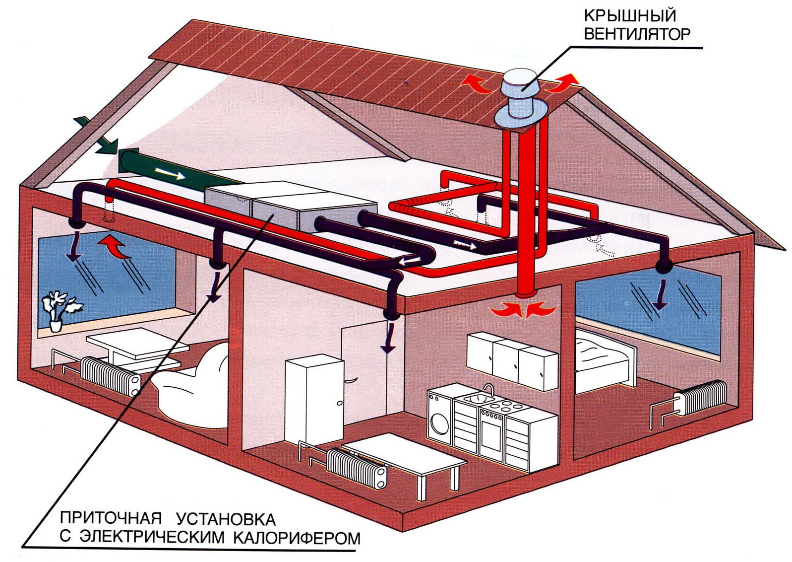 Обустройство системы вентиляции в доме своими руками по схеме: естественная, смешанная, принудительная, с рекуперацией
