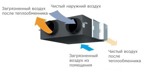 Обустройство вентиляции в доме из SIP-панелей: естественная, принудительная и комбинированная система вентиляции, неполадки и способы их устранения