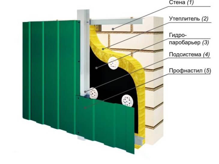 Обзор материалов для облицовки цоколя дома