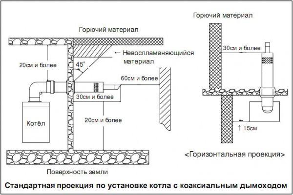 Обзор преимуществ коаксиального дымохода для котла отопления, порядок монтажа