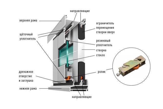 Окна для каркасного дома: выбор между деревянными, алюминиевыми и пластиковыми, инструкция по самостоятельной установке