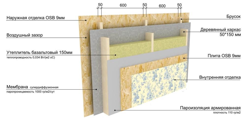 Отделка дома имитацией бруса: характеристика облицовочного материала, этапы монтажа, способы крепления, особенности внутренней отделки дома