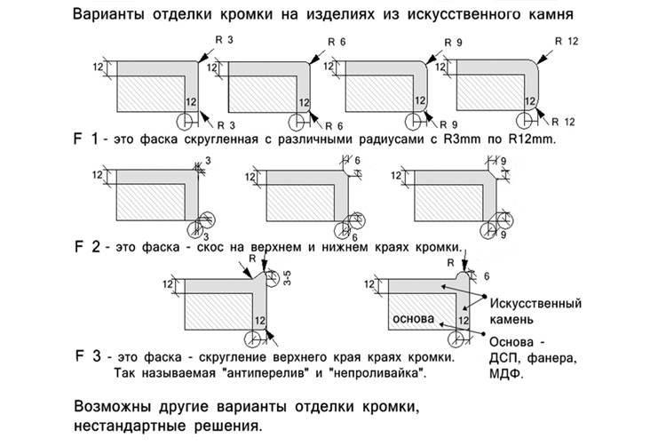 Отделка стен внутри дома искусственным камнем: виды отделочных камней, подготовка поверхности, технология укладки