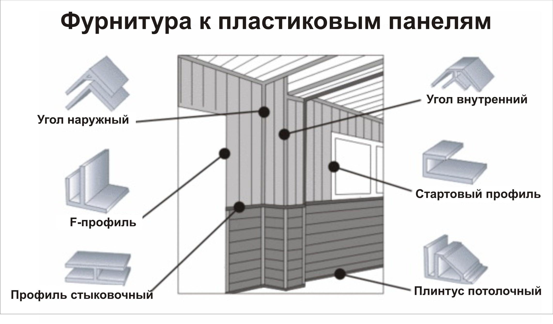 Отделка стен внутри дома при помощи декоративных панелей: ДВП, ПВХ, ДСП, МДФ, натуральное дерево