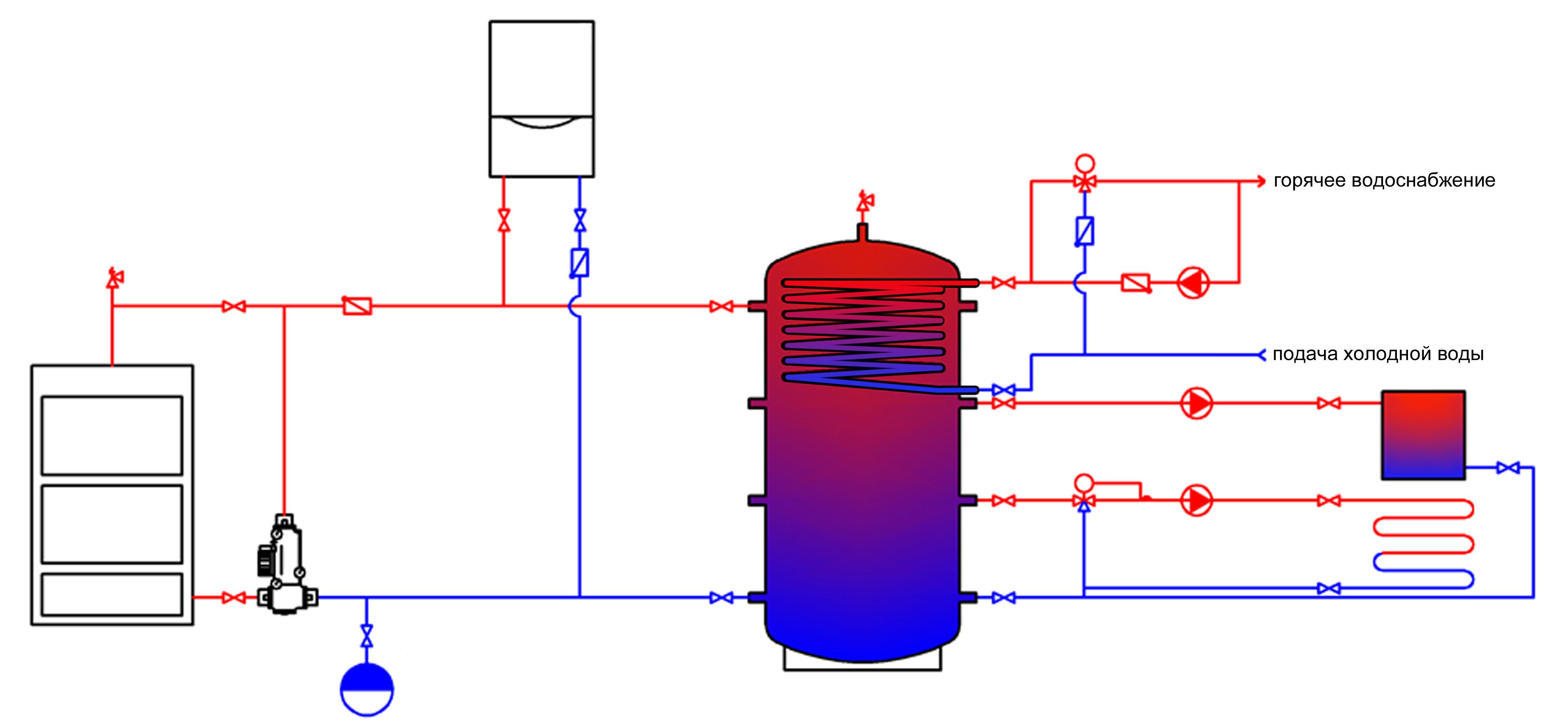 Печь с водяным контуром: виды, обустройство, особенности монтажа, использование термоаккумулятора