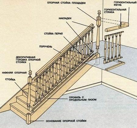Перила для лестниц: установка, виды, материалы