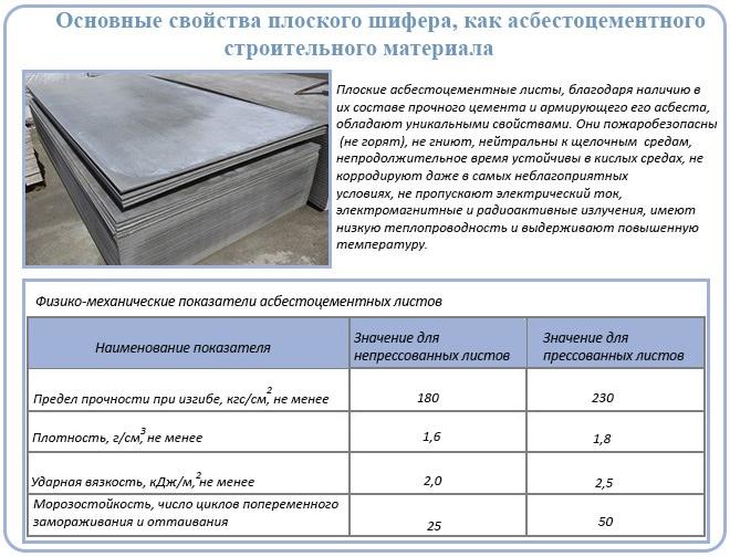Плоский шифер: достоинства и недостатки, стандартные размеры, цены