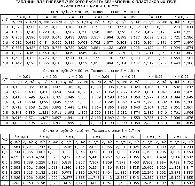 Подбор труб ПВХ для канализации: размеры, диаметр, вес, длина и исчисление размеров