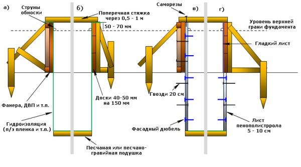 Подробная инструкция по строительству опалубки для фундамента